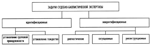 Классификация задач