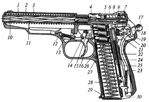механизмов пистолета перед