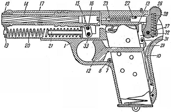 Разрез пистолета по оси: 1